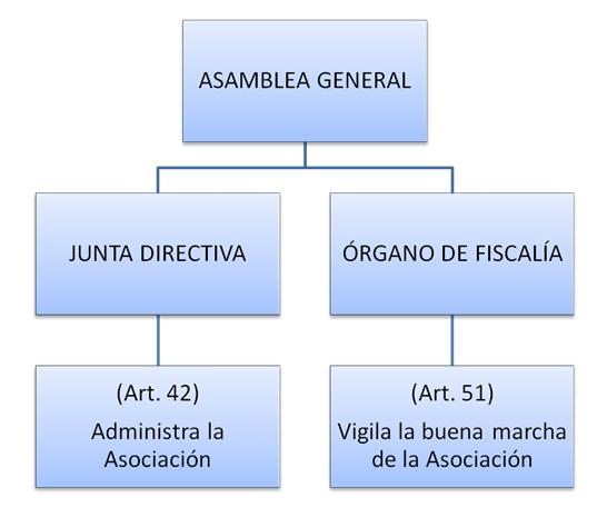 organigrama-asesudiss